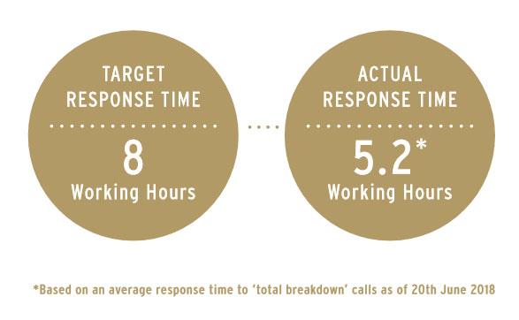 tchibo service response times