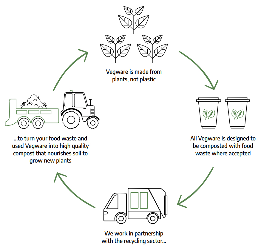 Vegware compostable cycle